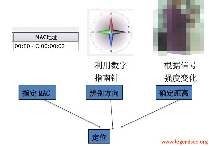 主动激活目标定位,解决终端联网但无网络行为的定位难问题 传统的WIFI无线定位技术是基于无线终端和热点之间的信号通讯以及通讯信号的强弱来进行无线信号源物理位置确定的一项功能。影响定位功能精准度的原因有:A无线信号源与AP之间数据包交换的数量;B无线信号源周围建筑面的遮挡和反射;C无线信号源定位计算的原则和方法。针对以上问题,我X开发团队,经过反复试验,突破传统待包定位缺陷,采用主动激活目标技术,并在定位程序算法上,独创了信号缓冲均值计算法的减小反射带来的副作用的计算原则,并在热点的采集过程